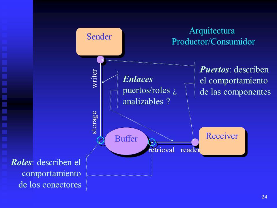 24 Sender Receiver Buffer Arquitectura Productor/Consumidor Enlaces puertos/roles ¿ analizables ? Puertos: describen el comportamiento de las componen
