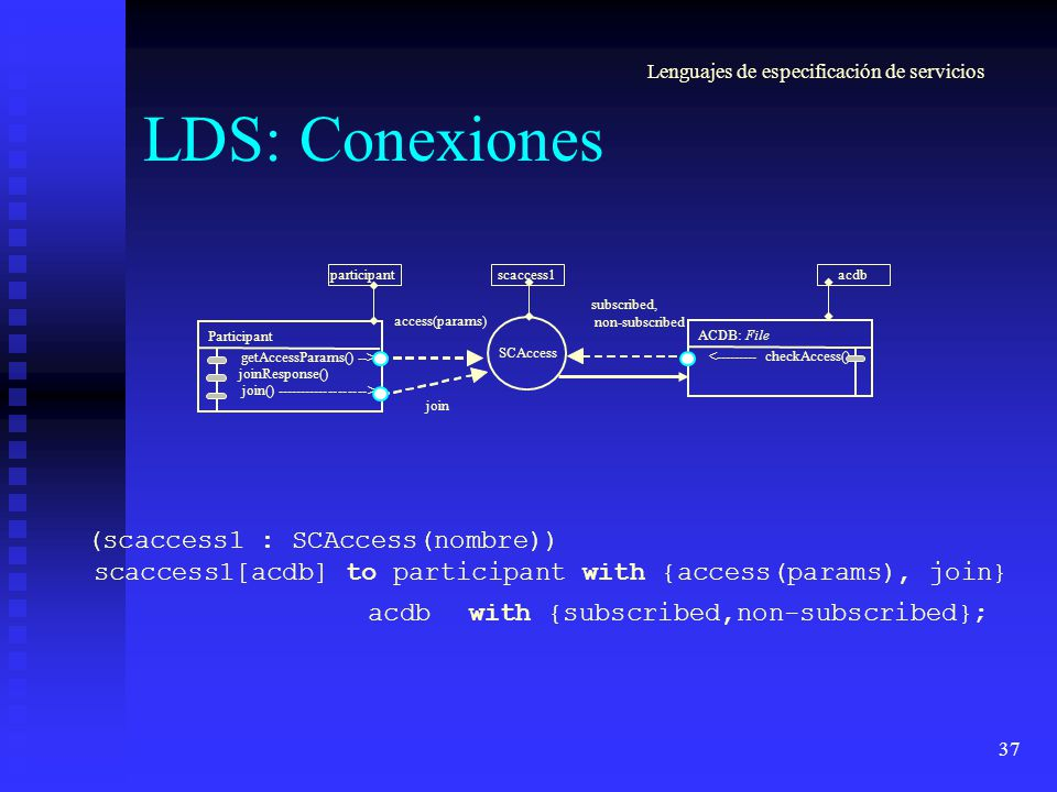 37 LDS: Conexiones (scaccess1 : SCAccess(nombre)) scaccess1[acdb] to participant with {access(params), join} acdb with {subscribed,non-subscribed}; su