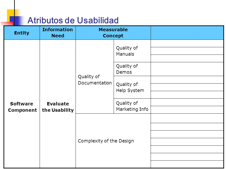 Calidad de Componentes Software41 Atributos de Usabilidad Entity Information Need Measurable Concept Attribute Software Component Evaluate the Usabili
