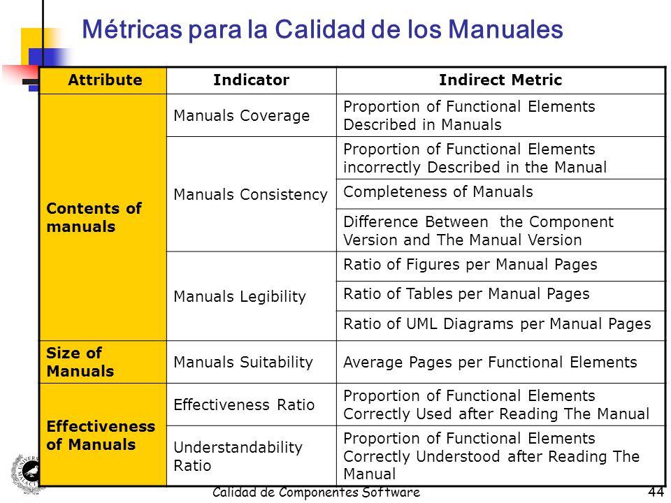 Calidad de Componentes Software44 Métricas para la Calidad de los Manuales AttributeIndicatorIndirect Metric Contents of manuals Manuals Coverage Prop