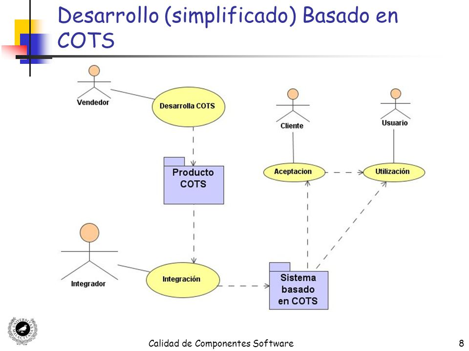Calidad de Componentes Software9 Ciclo de Vida DSBC Gestión del Proyecto Requisitos Especificación Aprovisionamiento (Provisioning) Integración (Assembly) Prueba Despliegue (Deployment) Operación Mantenimiento