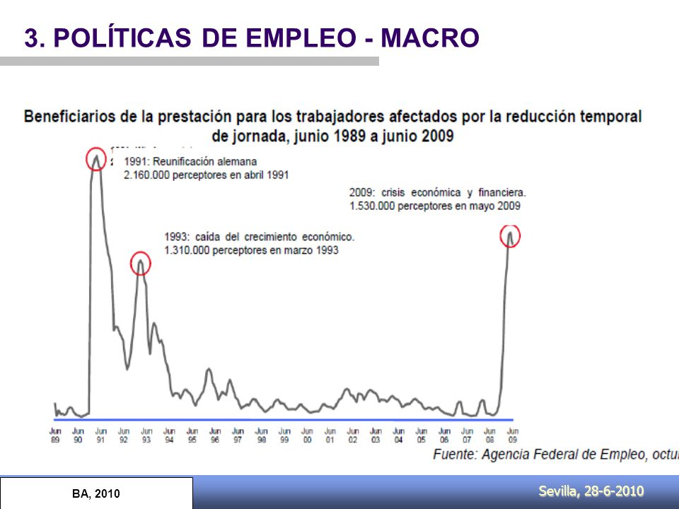 Sevilla, 28-6-2010 3. POLÍTICAS DE EMPLEO - MACRO BA, 2010