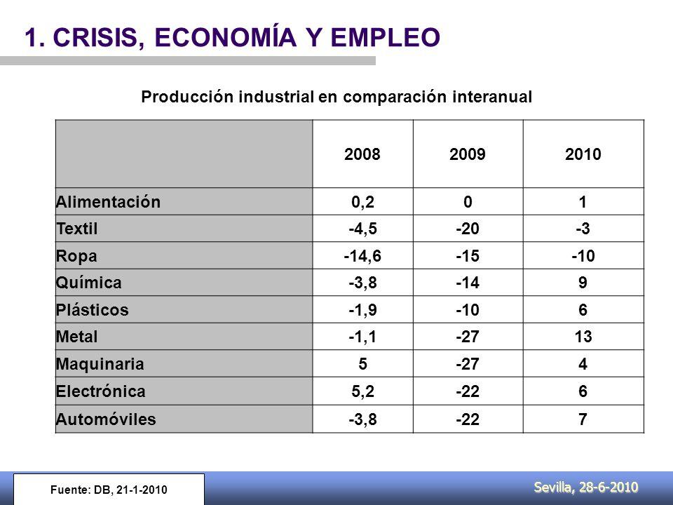 Sevilla, 28-6-2010 1. CRISIS, ECONOMÍA Y EMPLEO Destatis, 2009
