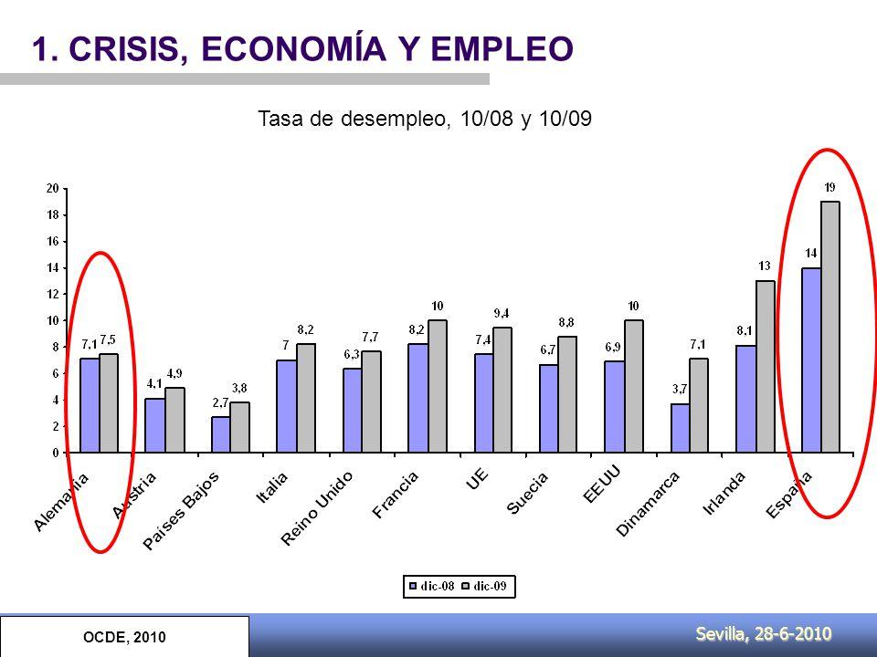 Sevilla, 28-6-2010 1. CRISIS, ECONOMÍA Y EMPLEO OCDE, 2010 Tasa de desempleo, 10/08 y 10/09