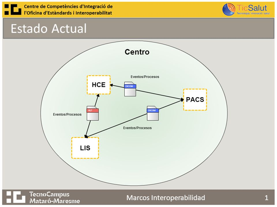 Estado Actual 1Marcos Interoperabilidad