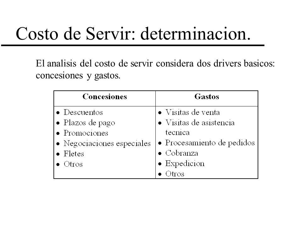 Costo de Servir: determinacion. El analisis del costo de servir considera dos drivers basicos: concesiones y gastos.