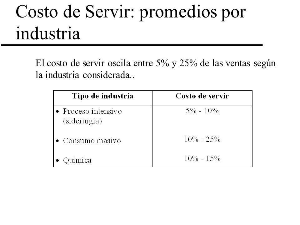 Costo de Servir: promedios por industria El costo de servir oscila entre 5% y 25% de las ventas según la industria considerada..