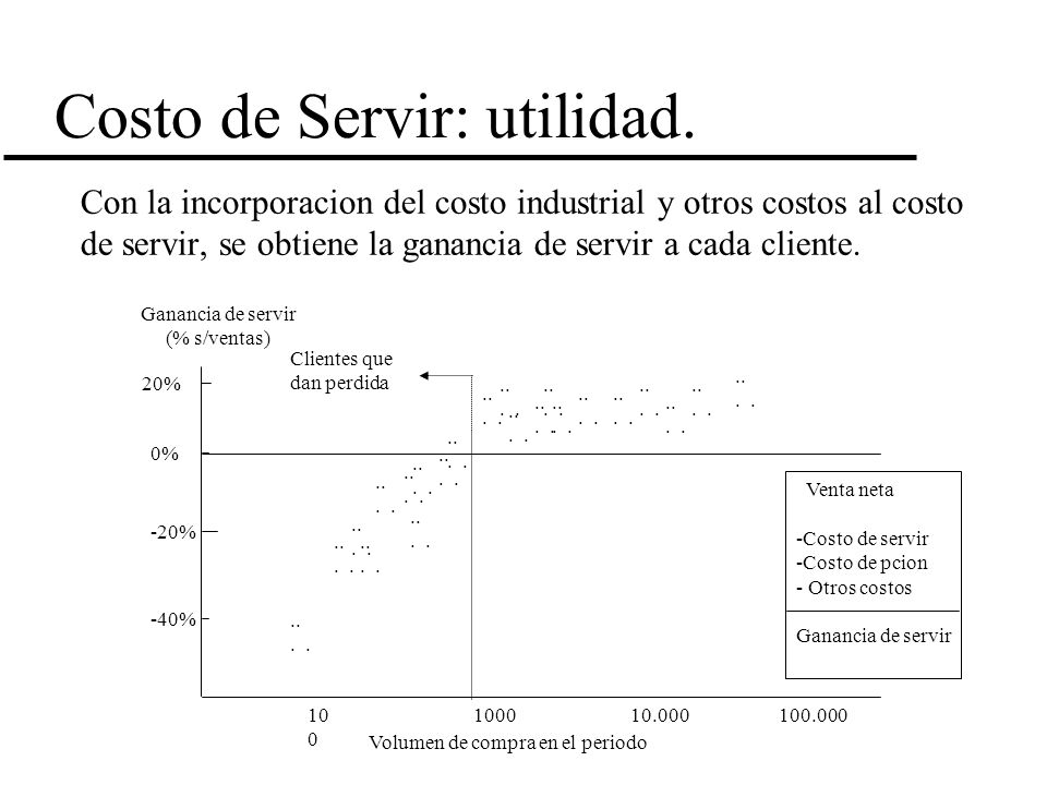 Costo de Servir: utilidad. Con la incorporacion del costo industrial y otros costos al costo de servir, se obtiene la ganancia de servir a cada client
