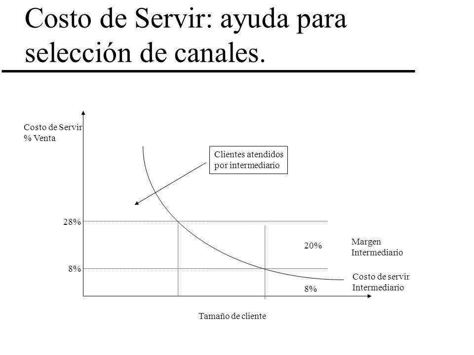 Costo de Servir: ayuda para selección de canales. Costo de Servir % Venta Tamaño de cliente 28% 8% 20% Margen Intermediario Costo de servir Intermedia
