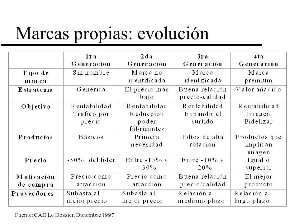 Marcas propias: evolución Fuente: CAD Le Dossier, Diciembre 1997