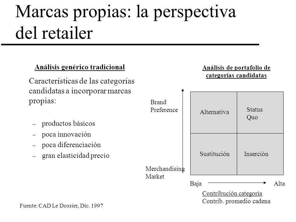Marcas propias: la perspectiva del retailer Características de las categorías candidatas a incorporar marcas propias: – productos básicos – poca innov