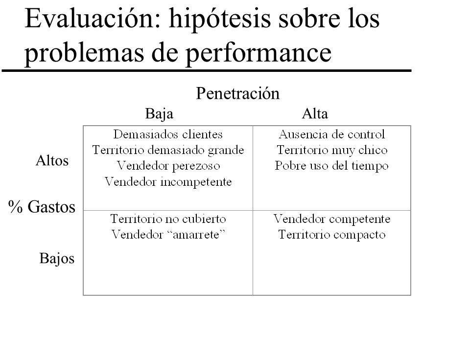 Evaluación: hipótesis sobre los problemas de performance Penetración % Gastos BajaAlta Altos Bajos