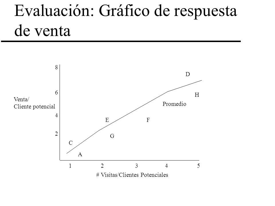 Evaluación: Gráfico de respuesta de venta Venta/ Cliente potencial # Visitas/Clientes Potenciales 12345 2 8 6 4 C A E G D H F Promedio