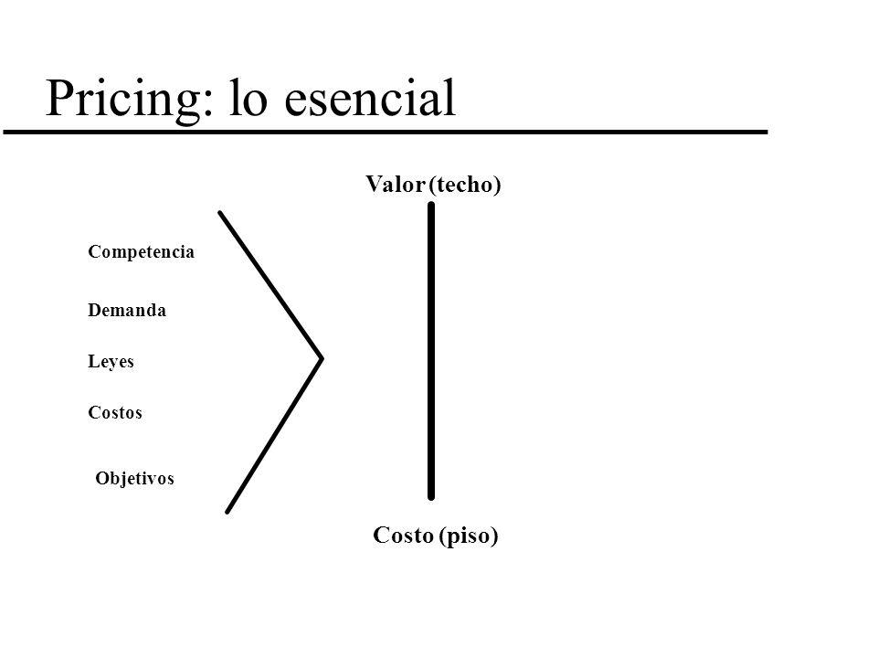 Pricing: lo esencial Competencia Demanda Leyes Costos Objetivos Valor (techo) Costo (piso)