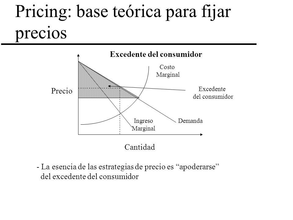Pricing: base teórica para fijar precios Precio Cantidad Costo Marginal DemandaIngreso Marginal Excedente del consumidor - La esencia de las estrategi