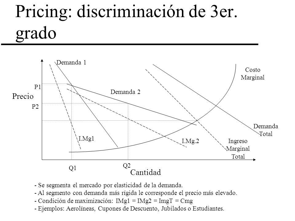 Pricing: discriminación de 3er. grado Precio Cantidad Costo Marginal Demanda Total Ingreso Marginal Total Demanda 2 I.Mg.2 Demanda 1 I.Mg1 P1 P2 Q1 Q2