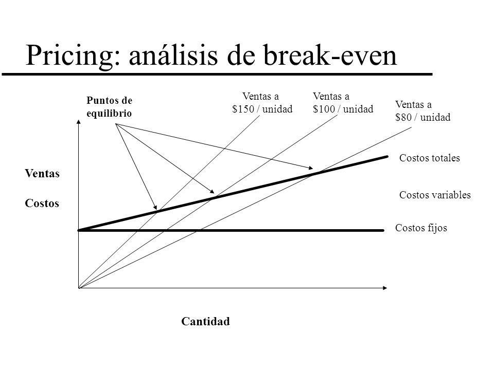 Pricing: análisis de break-even Cantidad Ventas Costos Costos fijos Costos totales Costos variables Ventas a $150 / unidad Ventas a $100 / unidad Vent