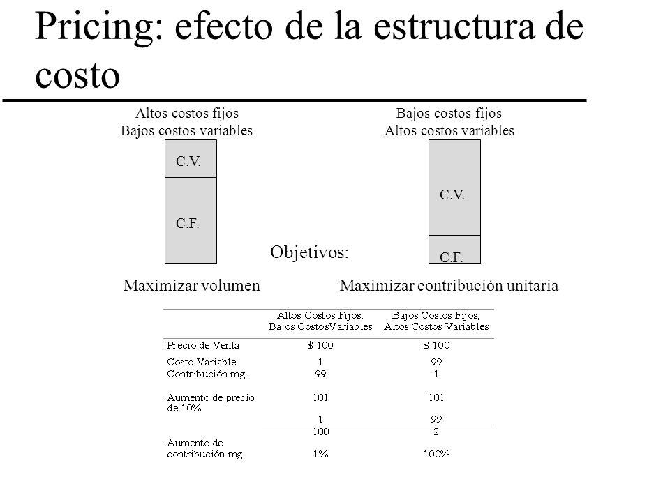 Pricing: efecto de la estructura de costo C.V. C.F. C.V. C.F. Altos costos fijos Bajos costos variables Bajos costos fijos Altos costos variables Obje