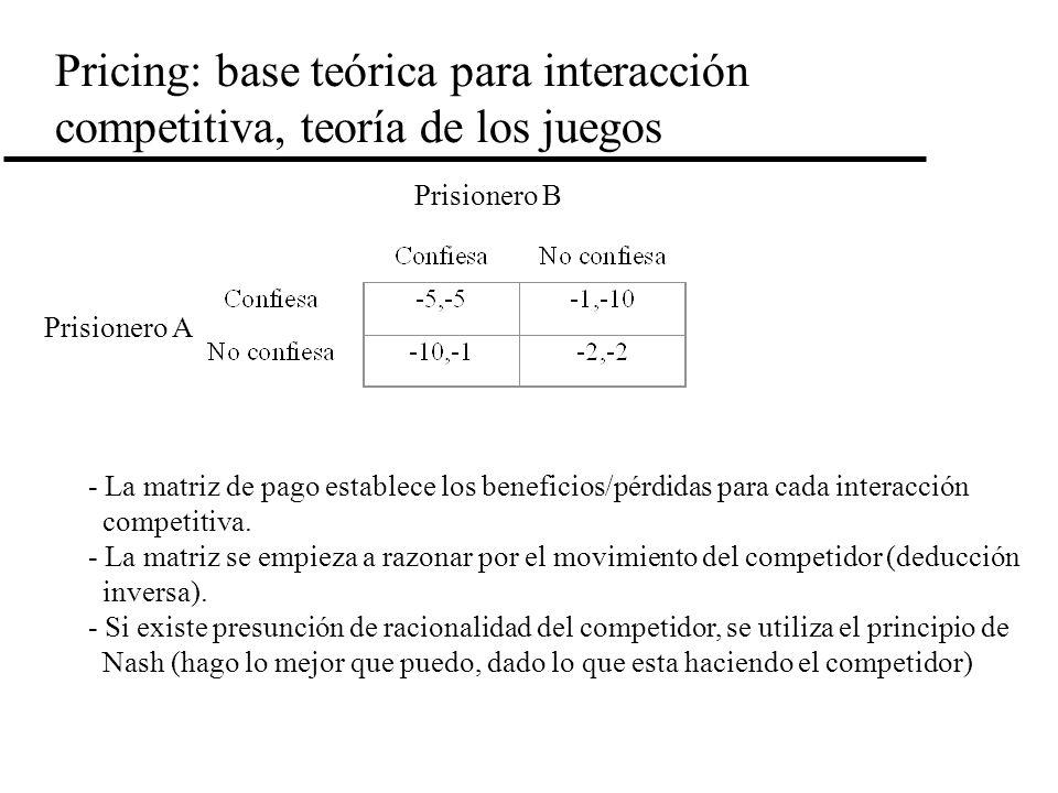 Pricing: base teórica para interacción competitiva, teoría de los juegos Prisionero B Prisionero A - La matriz de pago establece los beneficios/pérdid