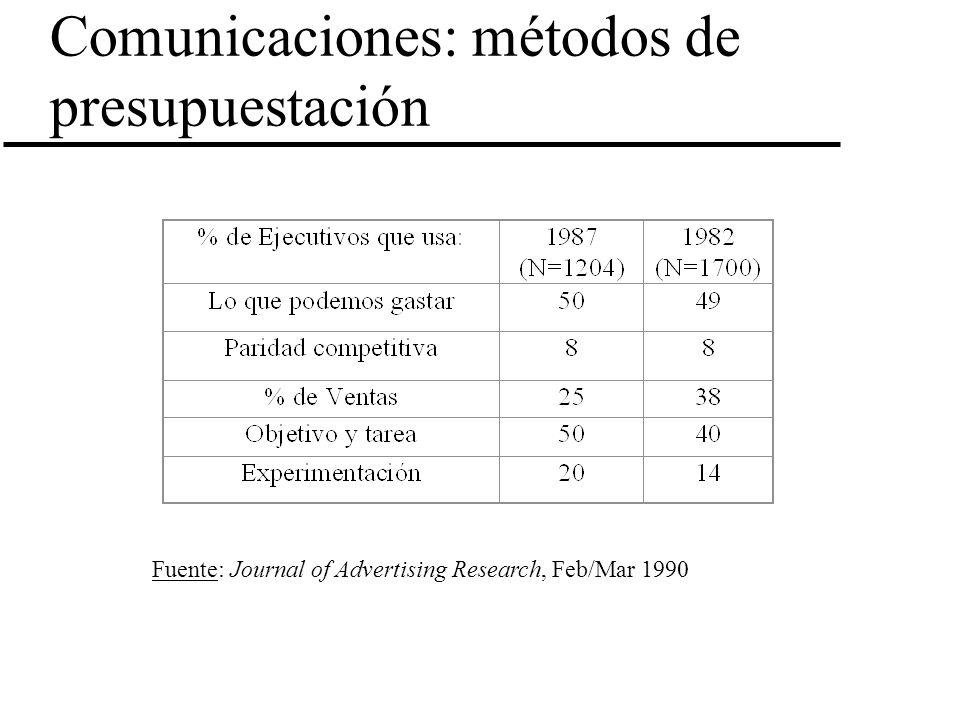 Comunicaciones: métodos de presupuestación Fuente: Journal of Advertising Research, Feb/Mar 1990