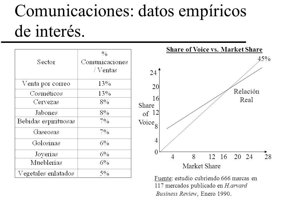 Comunicaciones: datos empíricos de interés. Market Share Share of Voice 0 24 12 16 20 8 4 424281216820 45% Relación Real Share of Voice vs. Market Sha