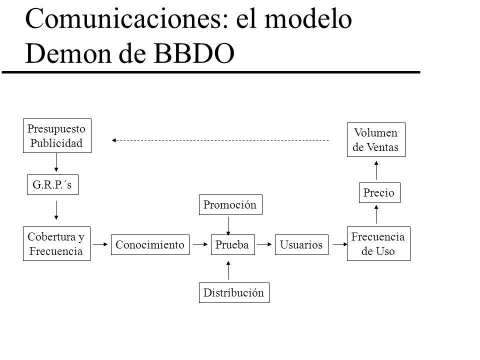 Comunicaciones: el modelo Demon de BBDO Presupuesto Publicidad G.R.P.´s Cobertura y Frecuencia ConocimientoPruebaUsuarios Frecuencia de Uso Precio Vol