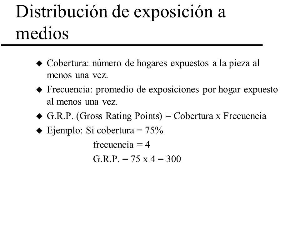 Comunicaciones: calculando la Distribución de exposición a medios u Cobertura: número de hogares expuestos a la pieza al menos una vez. u Frecuencia: