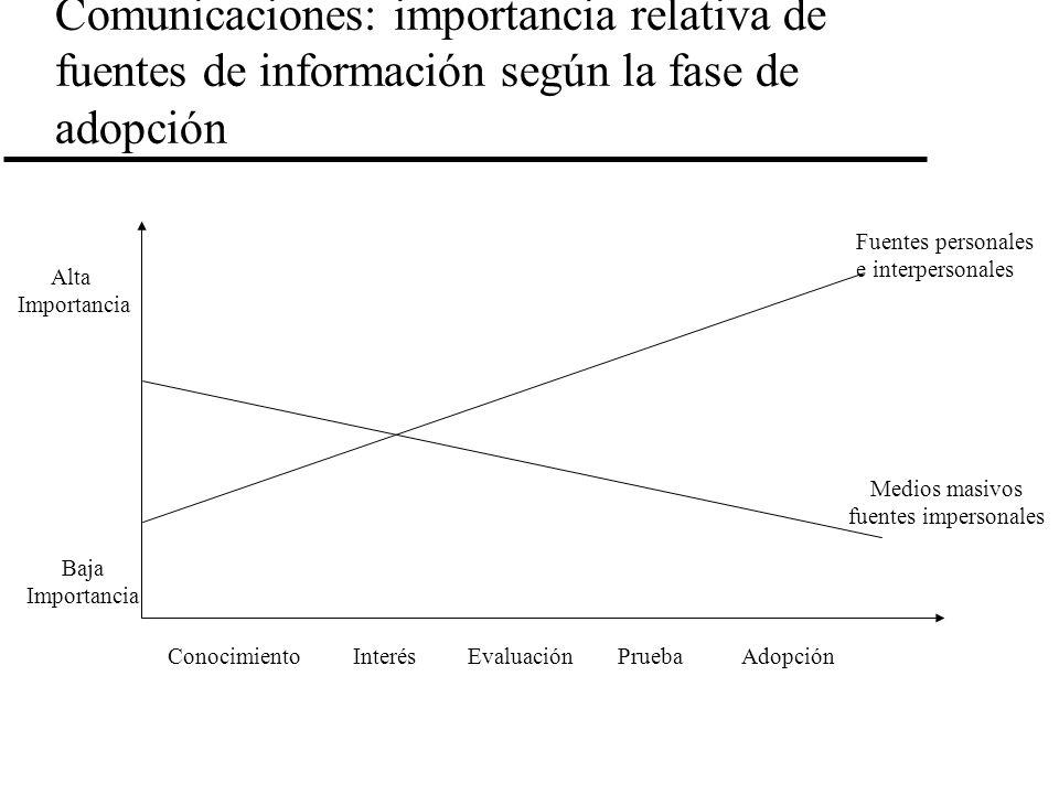 Comunicaciones: importancia relativa de fuentes de información según la fase de adopción ConocimientoInterésEvaluaciónPruebaAdopción Alta Importancia