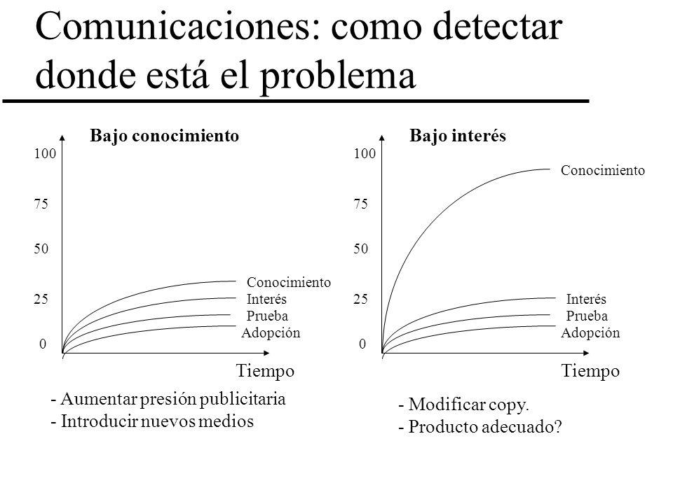Comunicaciones: como detectar donde está el problema 100 0 50 75 25 Conocimiento Interés Prueba Adopción Bajo conocimiento - Aumentar presión publicit