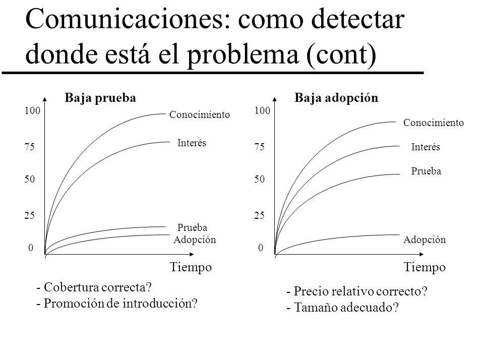 Comunicaciones: como detectar donde está el problema (cont) 100 0 50 75 25 Conocimiento Interés Prueba Adopción Baja prueba - Cobertura correcta? - Pr