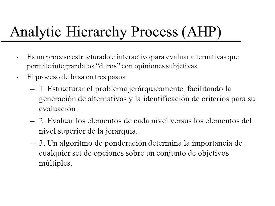 Analytic Hierarchy Process (AHP) Es un proceso estructurado e interactivo para evaluar alternativas que permite integrar datos duros con opiniones sub