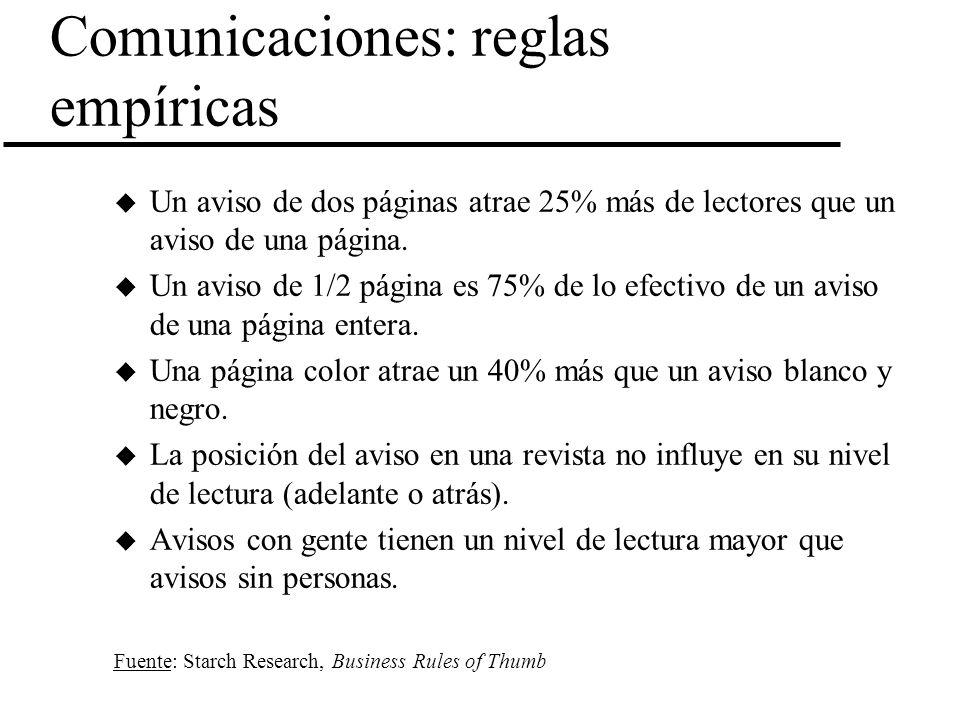 Comunicaciones: reglas empíricas u Un aviso de dos páginas atrae 25% más de lectores que un aviso de una página. u Un aviso de 1/2 página es 75% de lo