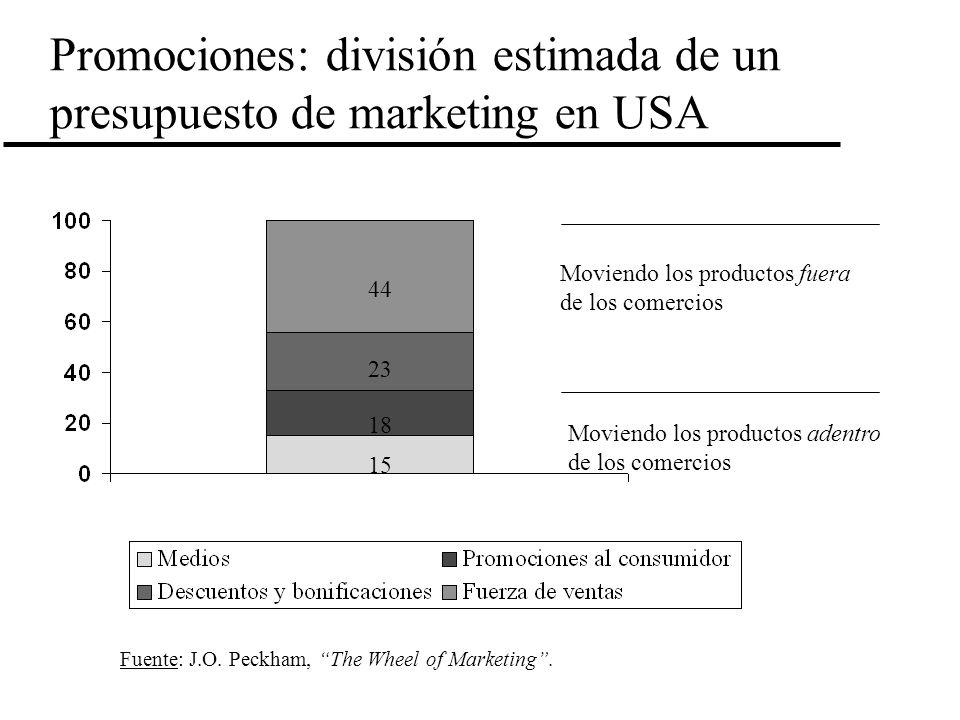 Promociones: división estimada de un presupuesto de marketing en USA 23 18 15 44 Moviendo los productos fuera de los comercios Moviendo los productos