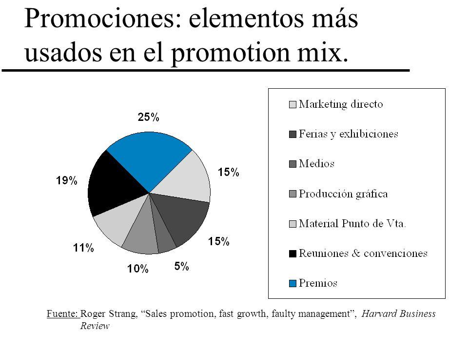 Promociones: elementos más usados en el promotion mix. Fuente: Roger Strang, Sales promotion, fast growth, faulty management, Harvard Business Review