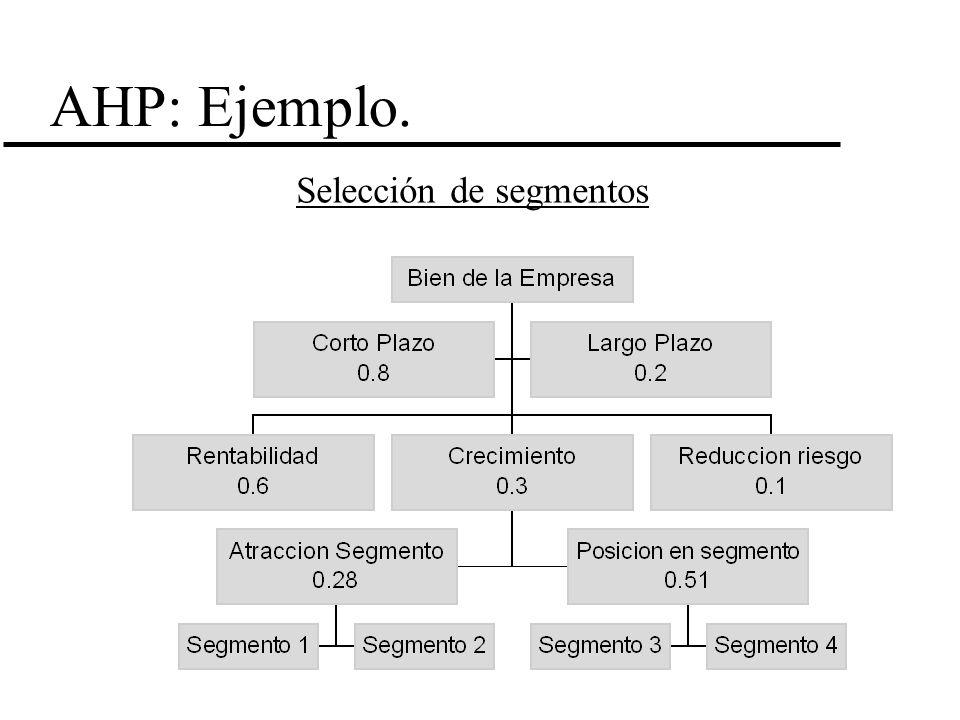 AHP: Ejemplo. Selección de segmentos
