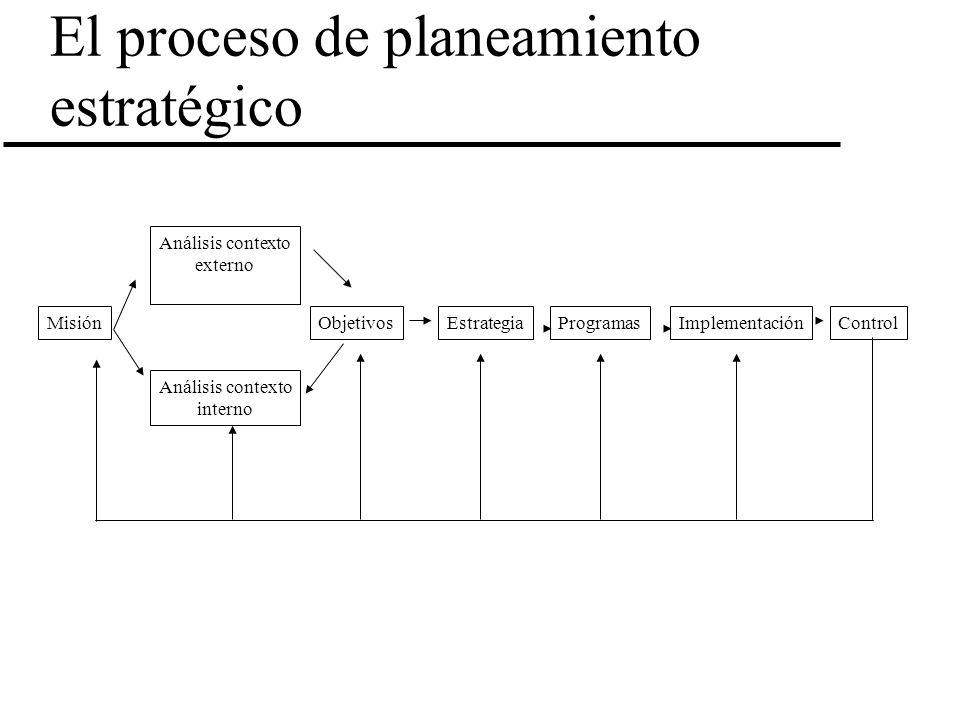 El proceso de planeamiento estratégico Misión Análisis contexto externo Análisis contexto interno ObjetivosEstrategiaProgramasImplementaciónControl