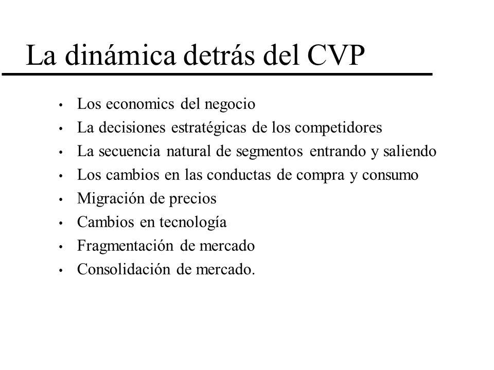 La dinámica detrás del CVP Los economics del negocio La decisiones estratégicas de los competidores La secuencia natural de segmentos entrando y salie