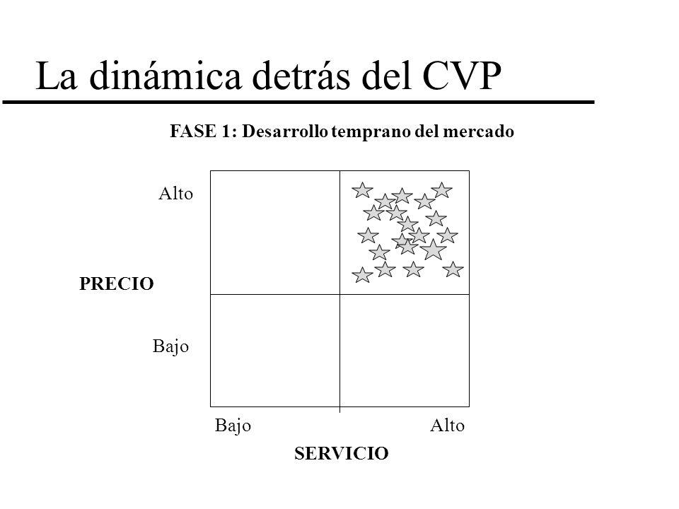 La dinámica detrás del CVP FASE 1: Desarrollo temprano del mercado PRECIO SERVICIO Alto Bajo Alto