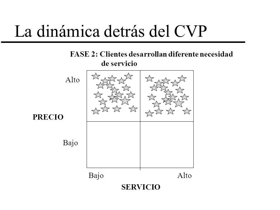 La dinámica detrás del CVP FASE 2: Clientes desarrollan diferente necesidad de servicio PRECIO SERVICIO Alto Bajo Alto