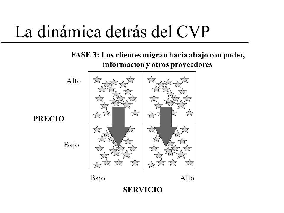 La dinámica detrás del CVP FASE 3: Los clientes migran hacia abajo con poder, información y otros proveedores PRECIO SERVICIO Alto Bajo Alto