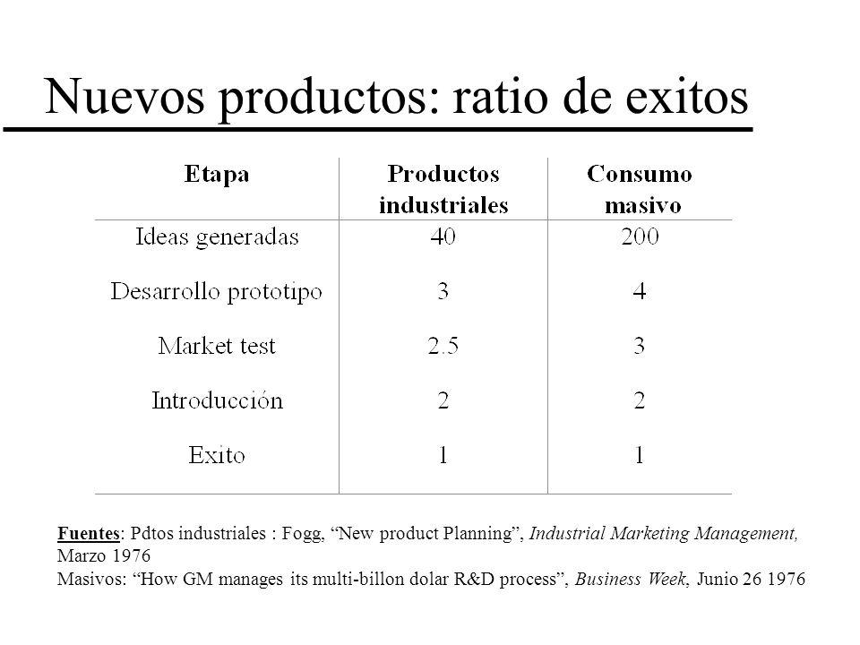 Nuevos productos: ratio de exitos Fuentes: Pdtos industriales : Fogg, New product Planning, Industrial Marketing Management, Marzo 1976 Masivos: How G