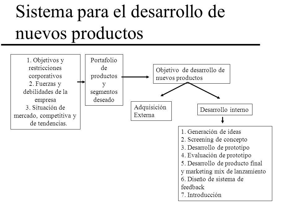 Sistema para el desarrollo de nuevos productos 1. Objetivos y restricciones corporativos 2. Fuerzas y debilidades de la empresa 3. Situación de mercad