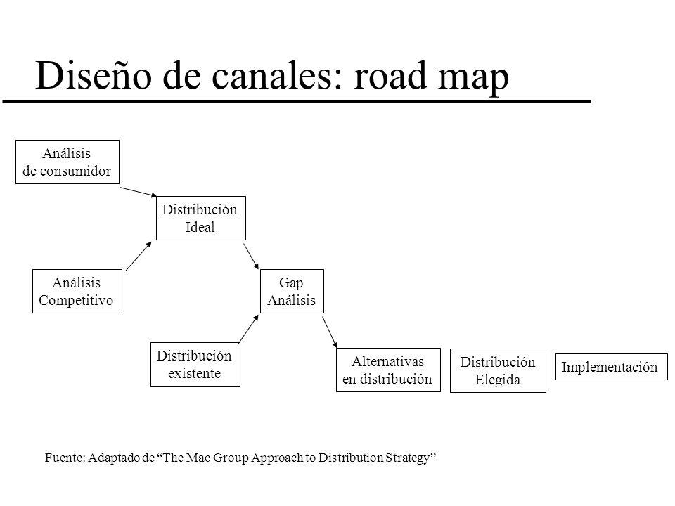 Diseño de canales: road map Análisis de consumidor Análisis Competitivo Distribución Ideal Distribución existente Gap Análisis Alternativas en distrib