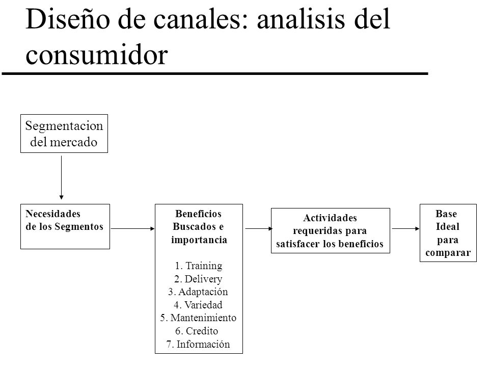 Diseño de canales: analisis del consumidor Necesidades de los Segmentos Beneficios Buscados e importancia 1. Training 2. Delivery 3. Adaptación 4. Var