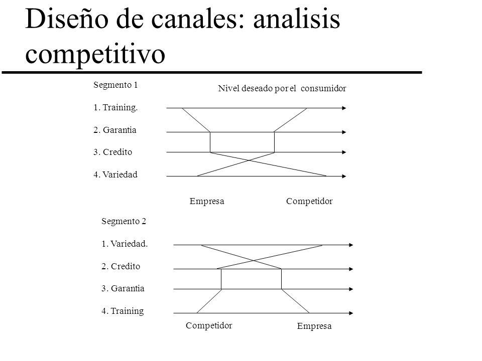 Diseño de canales: analisis competitivo Segmento 1 1. Training. 2. Garantia 3. Credito 4. Variedad EmpresaCompetidor Nivel deseado por el consumidor S