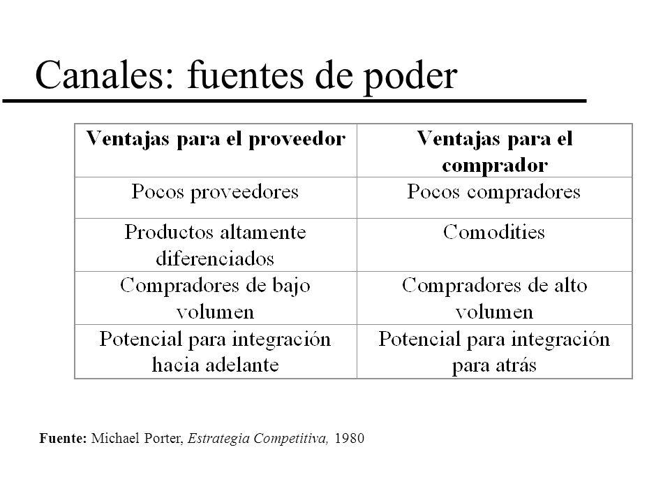 Canales: fuentes de poder Fuente: Michael Porter, Estrategia Competitiva, 1980