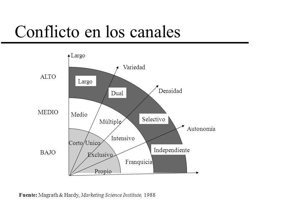 Conflicto en los canales Largo Variedad Densidad Autonomía Largo Medio Corto Dual Múltiple Unico Exclusivo Propio Franquicia Independiente Intensivo S