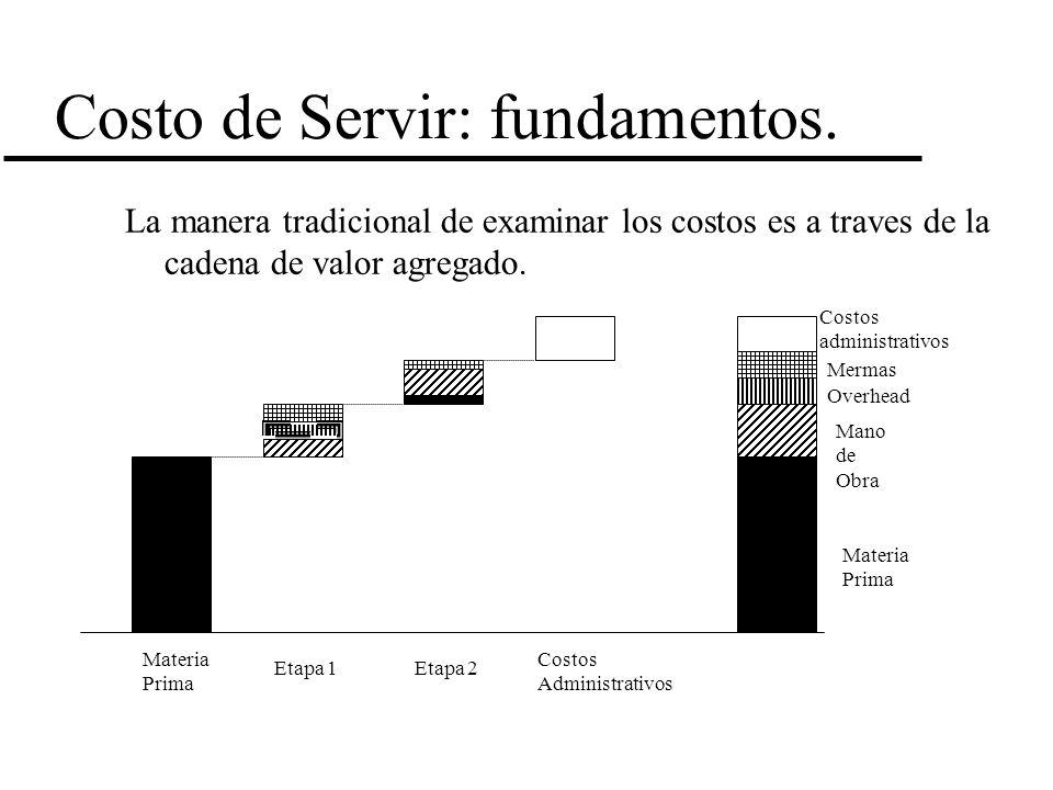Costo de Servir: fundamentos. La manera tradicional de examinar los costos es a traves de la cadena de valor agregado. Materia Prima Costos Administra