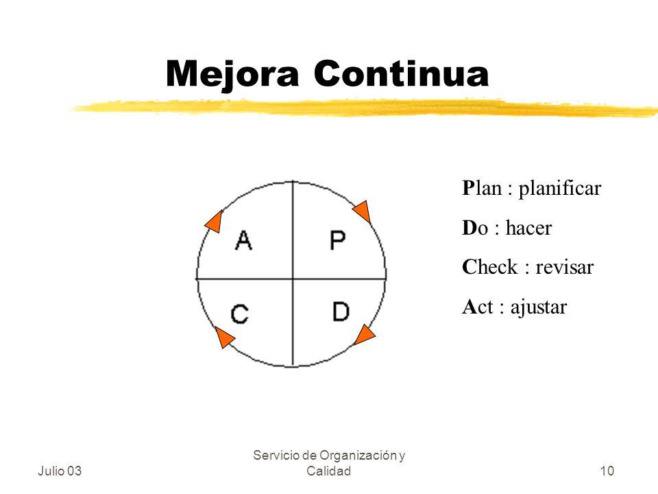 Julio 03 Servicio de Organización y Calidad10 Mejora Continua Plan : planificar Do : hacer Check : revisar Act : ajustar