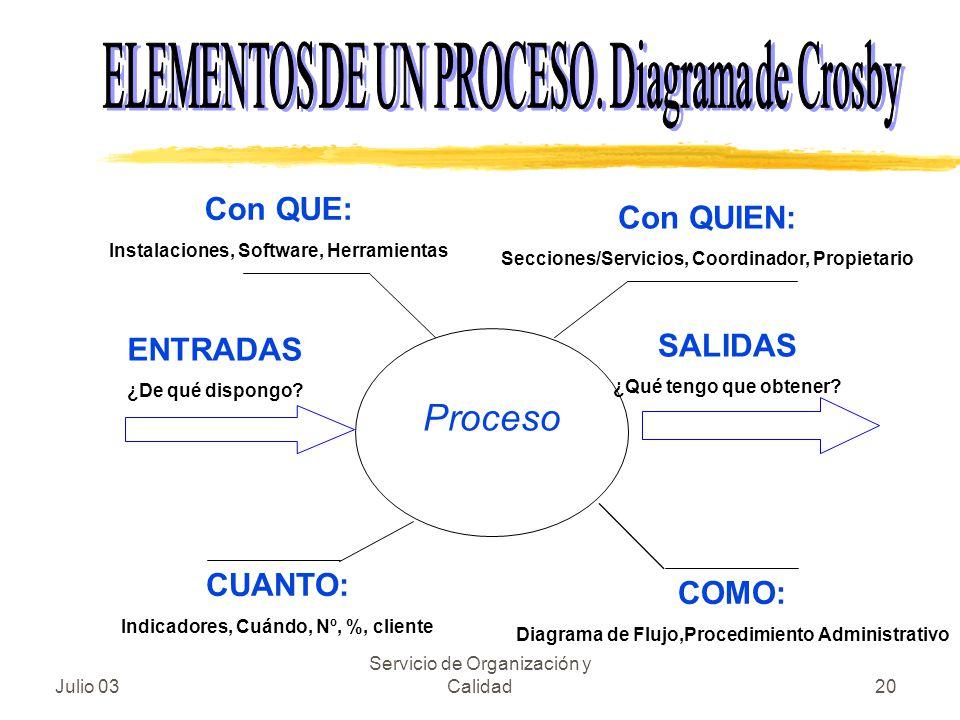 Julio 03 Servicio de Organización y Calidad20 Proceso Con QUE: Instalaciones, Software, Herramientas Con QUIEN: Secciones/Servicios, Coordinador, Prop